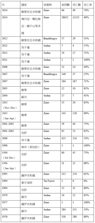 Ebola歷年國際重要疫情年表