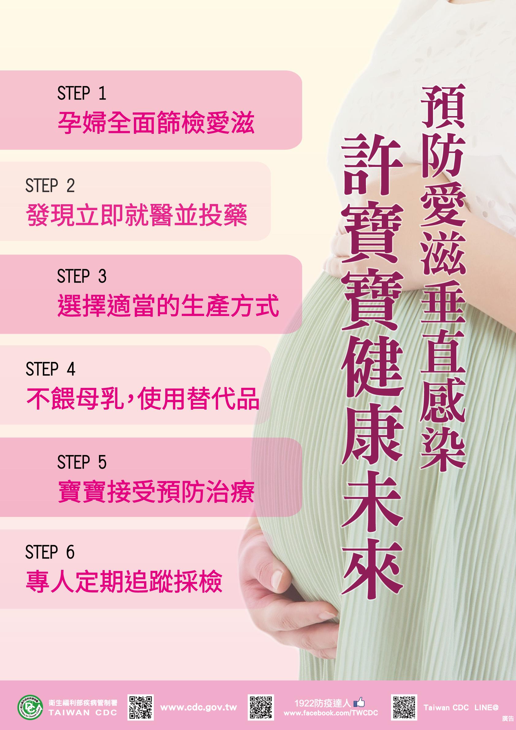 孕婦全面篩檢愛滋計畫:step1:孕婦全面篩檢愛滋、step2:發現立即就醫並投藥、step3:選擇適當的生產方式、step4:不餵母乳,使用替代品、step5:寶寶接受預防治療、step6:專人定期追蹤採檢
