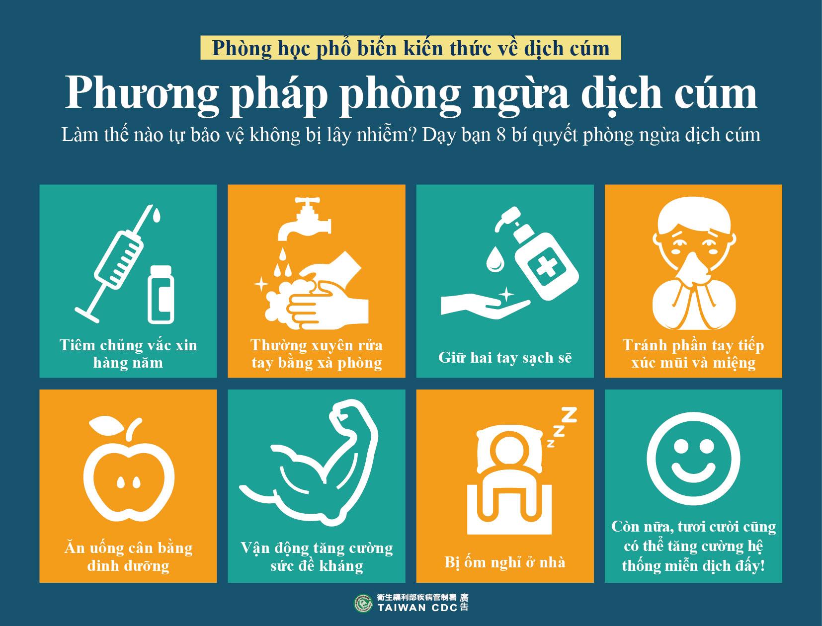 詳如附件【nhấp vào đây】Phương pháp phòng ngừa dịch cúm流感的預防方法(越文)
