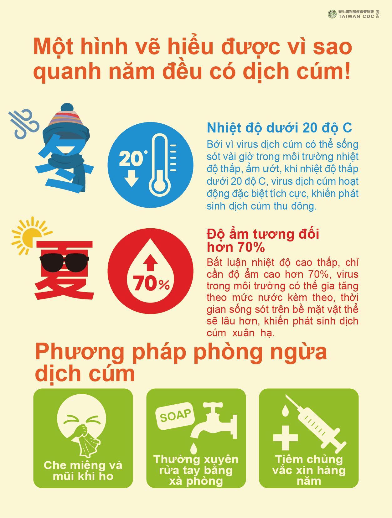 詳如附件【nhấp vào đây】Một hình vẽ hiểu được vì sao quanh năm đều có dịch cúm!一張圖了解為什麼全年都有流感!(越文)