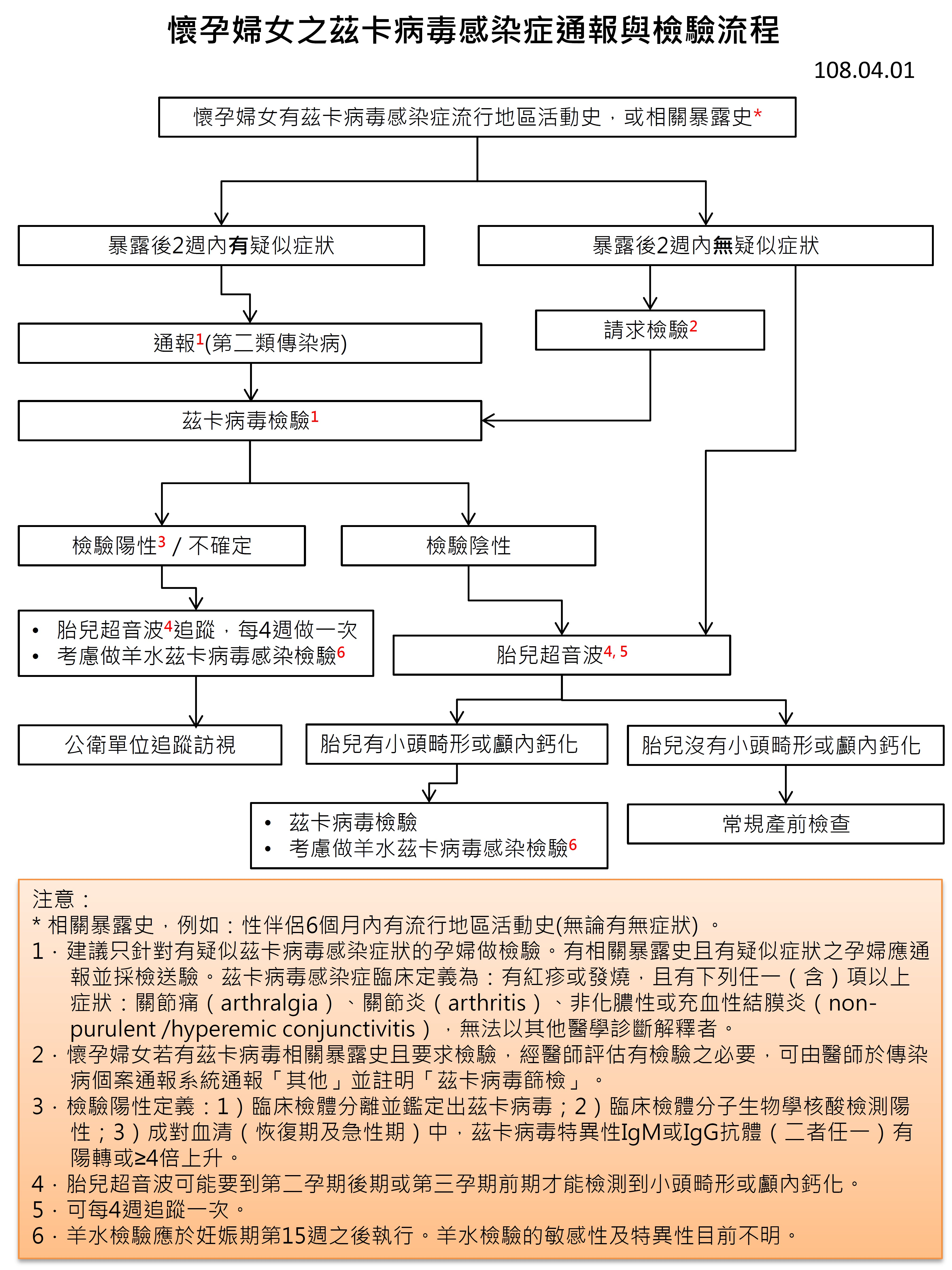 懷孕婦女之茲卡病毒感染症通報與檢驗流程,詳細說明如附件PDF檔