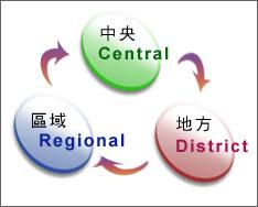 中央、地方、區域的運作架構