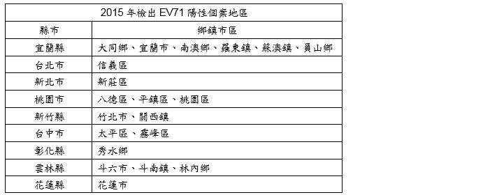 2015年 EV71陽性個案發生地區詳如下方表格,均為輕症個案,詳如附檔