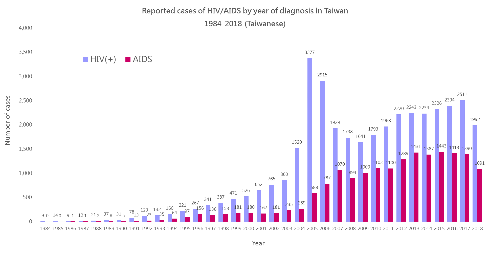 HIV/AIDS by Year of Diagnosis in Taiwan