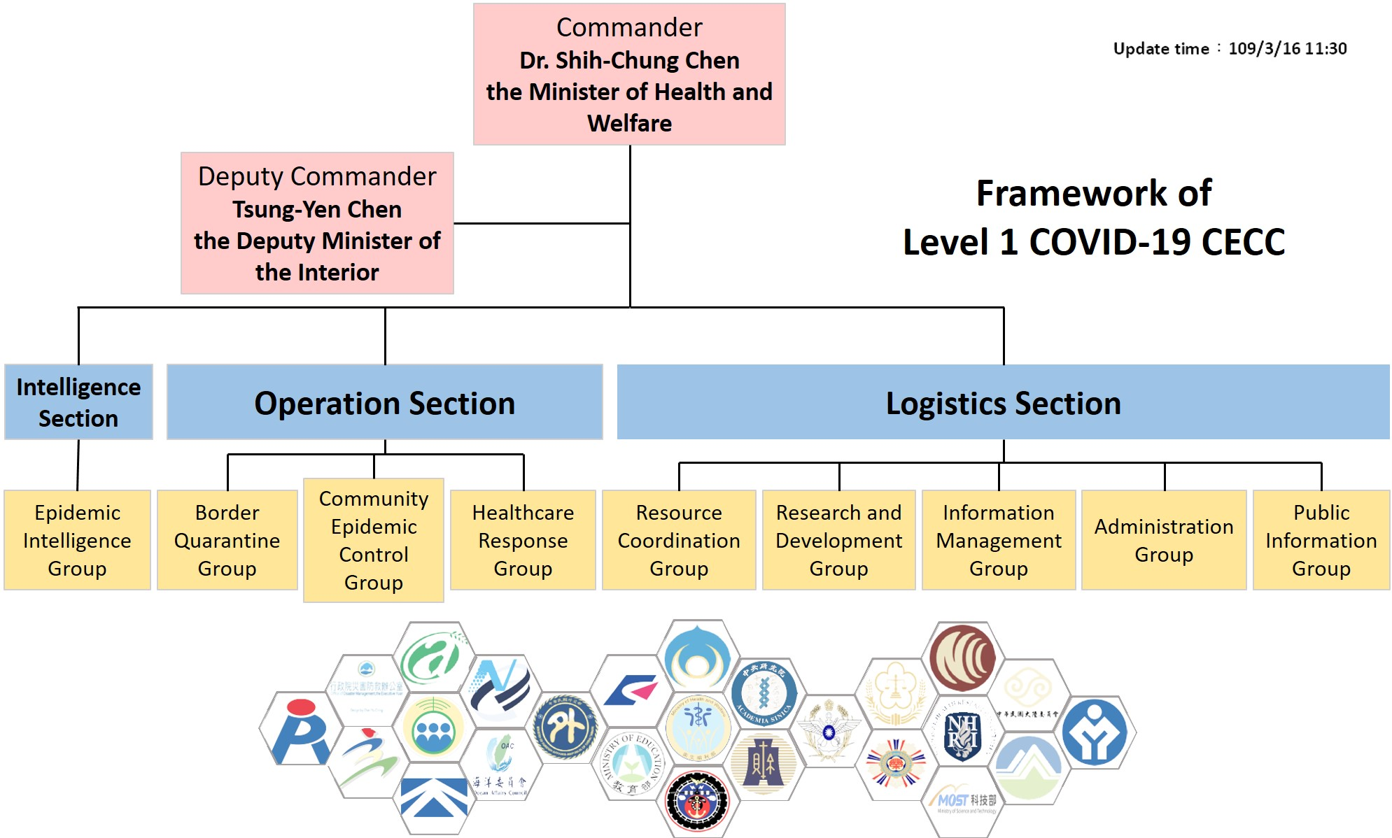 Framework of Level 1 COVID-19 of the Central Epidemic Command Center
