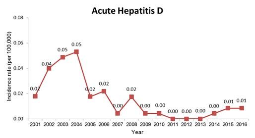 Incidence Rate of Acute Hepatitis D in Taiwan (2001-2016)