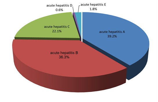 Proportion of Acute Hepatitis Cases in Taiwan, 2001-2016
