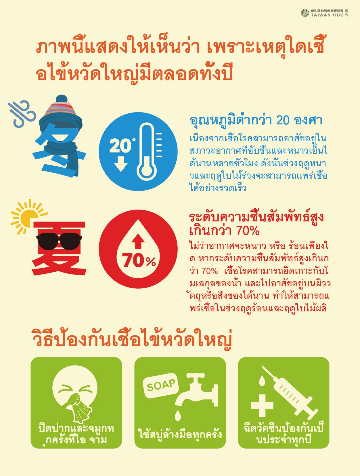 詳如附件【คลิก】ภาพนี้แสดงให้เห็นว่า เพราะเหตุใดเชื้อไข้หวัดใหญ่มีตลอดทั้งปี一張圖了解為什麼全年都有流感!(泰文)