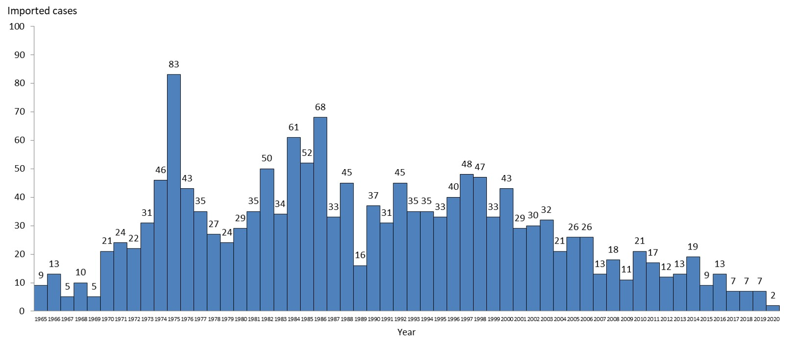 Figure: Imported malaria cases in Taiwan, 1965-2020.