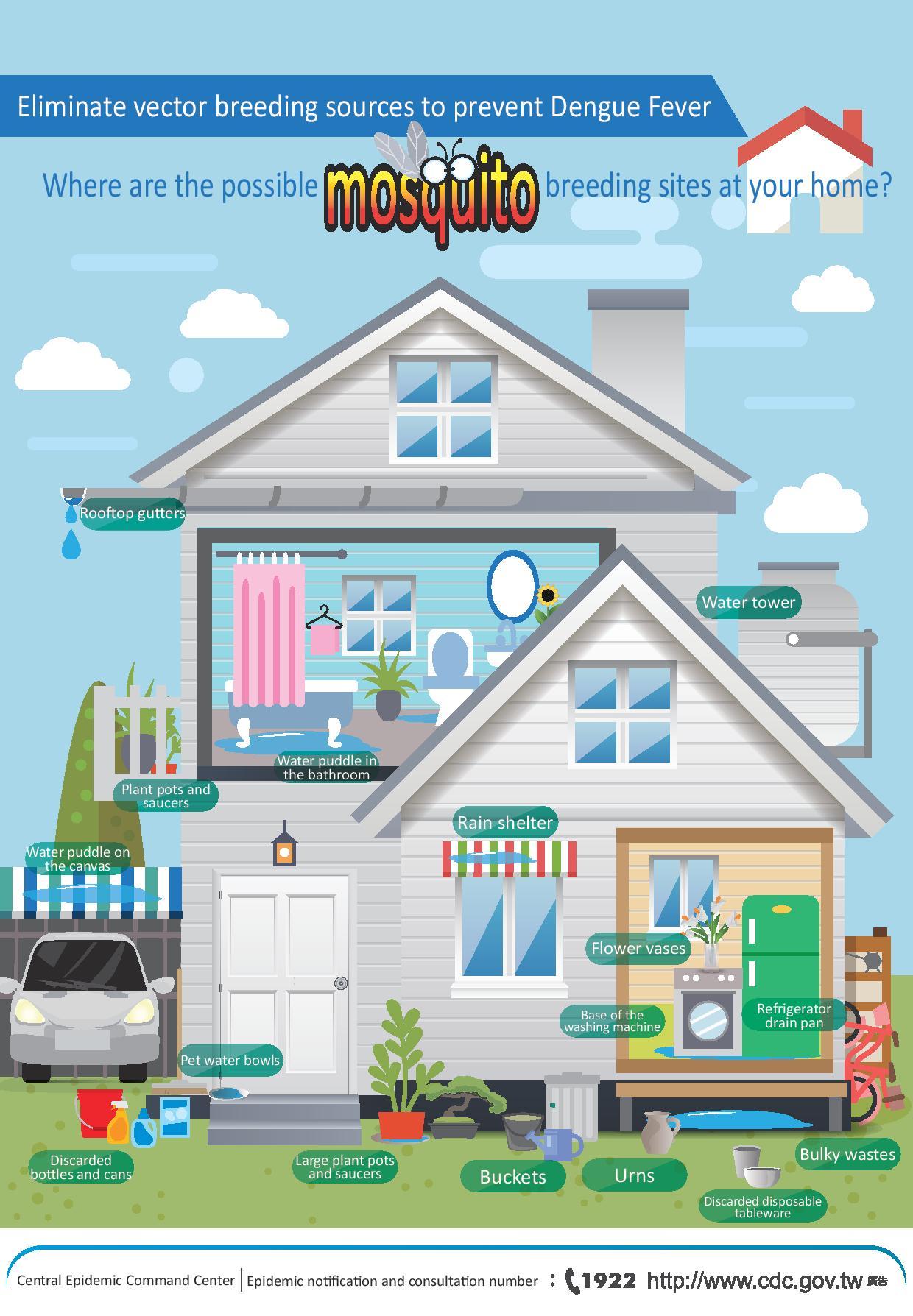 詳如附件【click me】Where are the possible mosquito breeding sites at your home你家有哪些蚊子的家(英文)