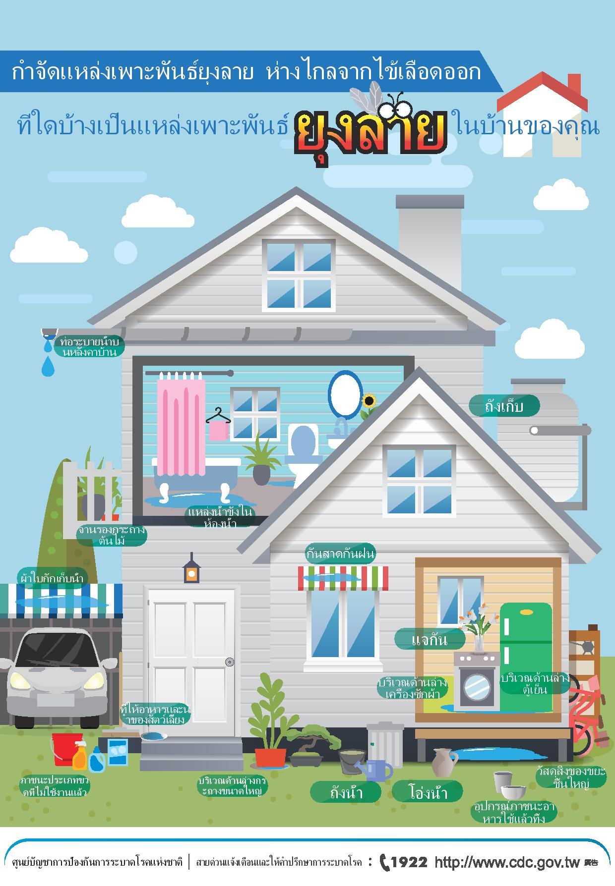 詳如附件【คลิก】ที่ใดบ้างเป็นแหล่งเพาะพันธ์ยุงลายในบ้านของคุณ你家有哪些蚊子的家(泰文)