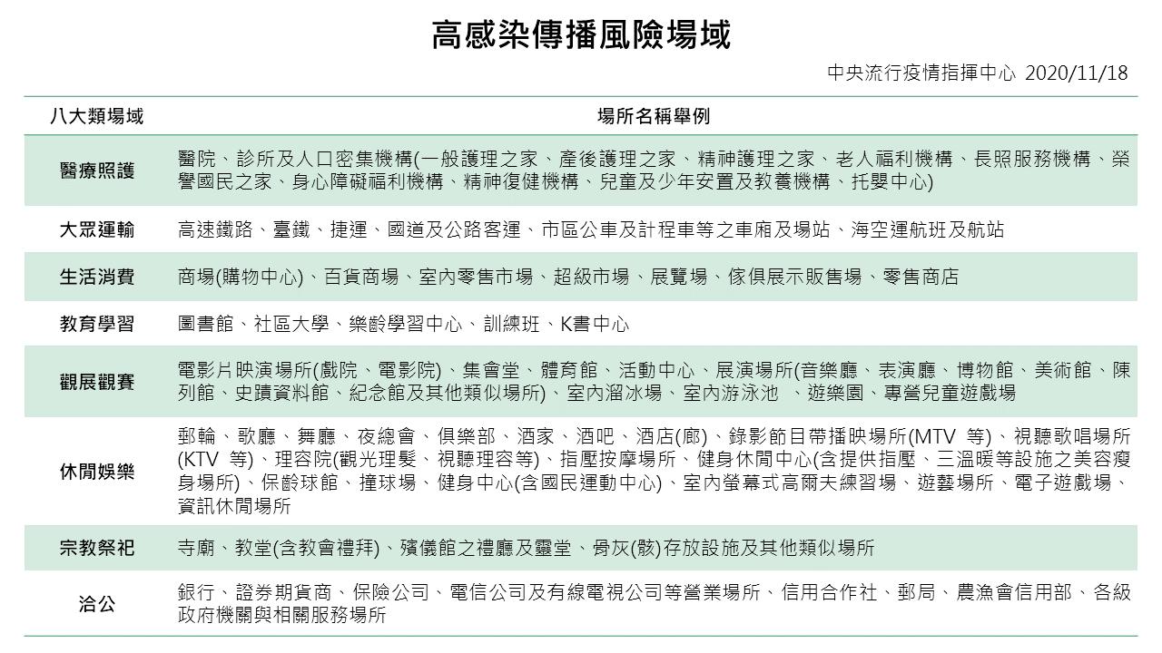 自12月1日起八大類場所強制佩戴口罩,勸導不聽者,地方政府裁罰新臺幣3千元以上1萬5千元以下罰鍰。