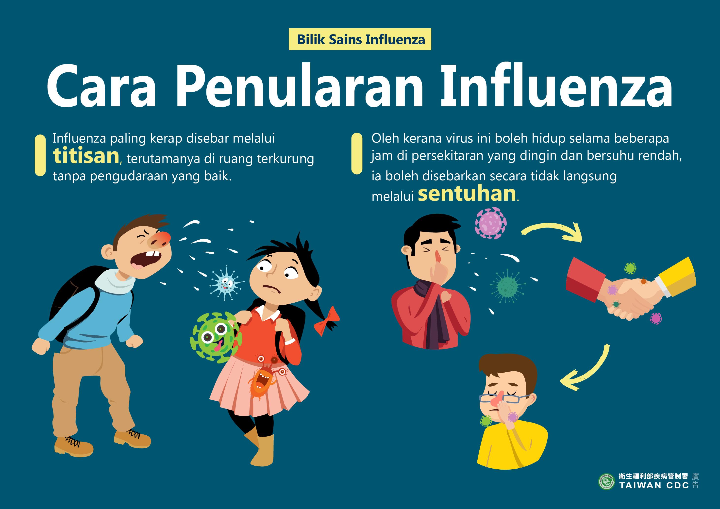 詳如附件【klik saya】Cara Penularan Influenza流感的傳播方式(馬來文)