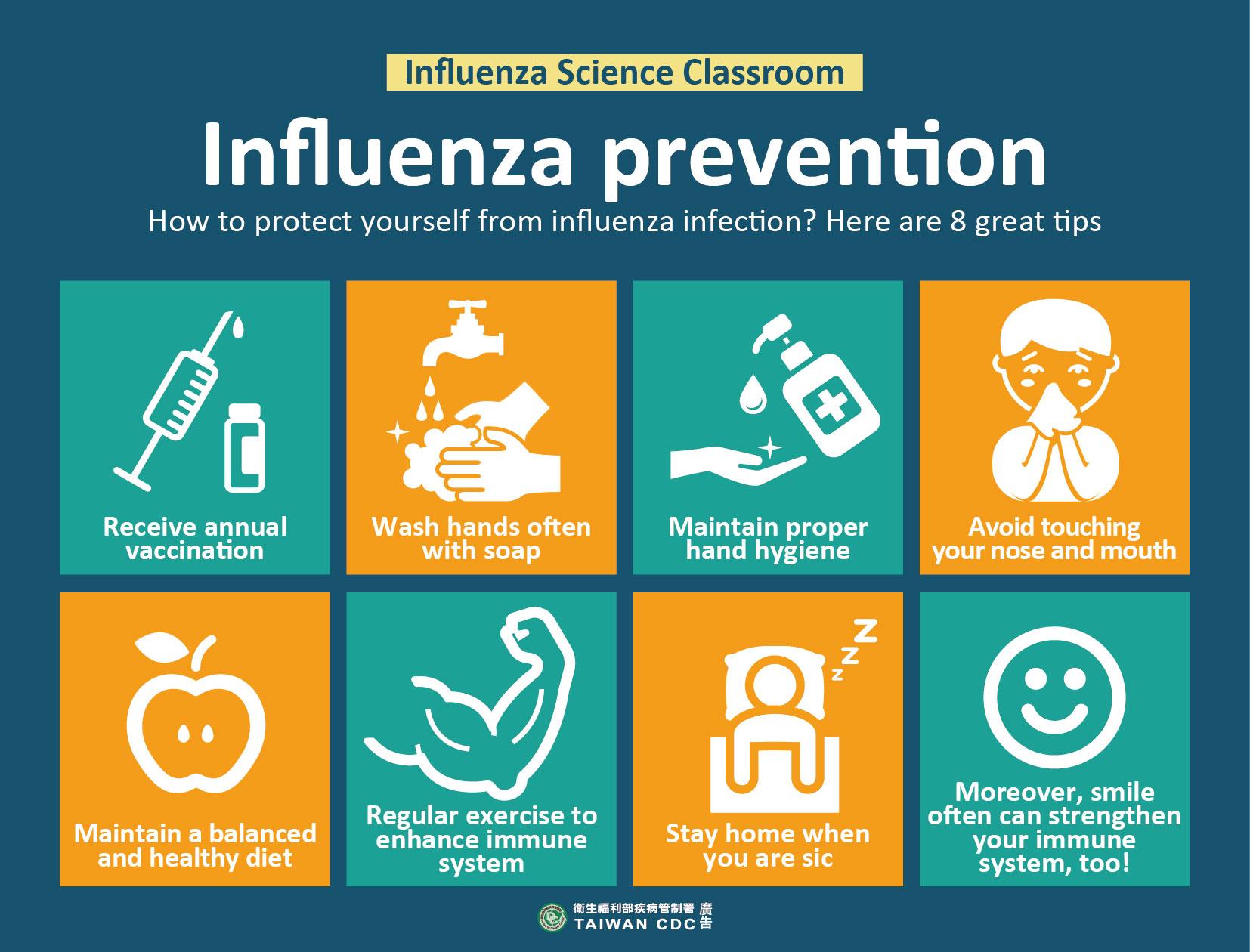 詳如附件【click me】Influenza prevention流感的預防方法(英文)