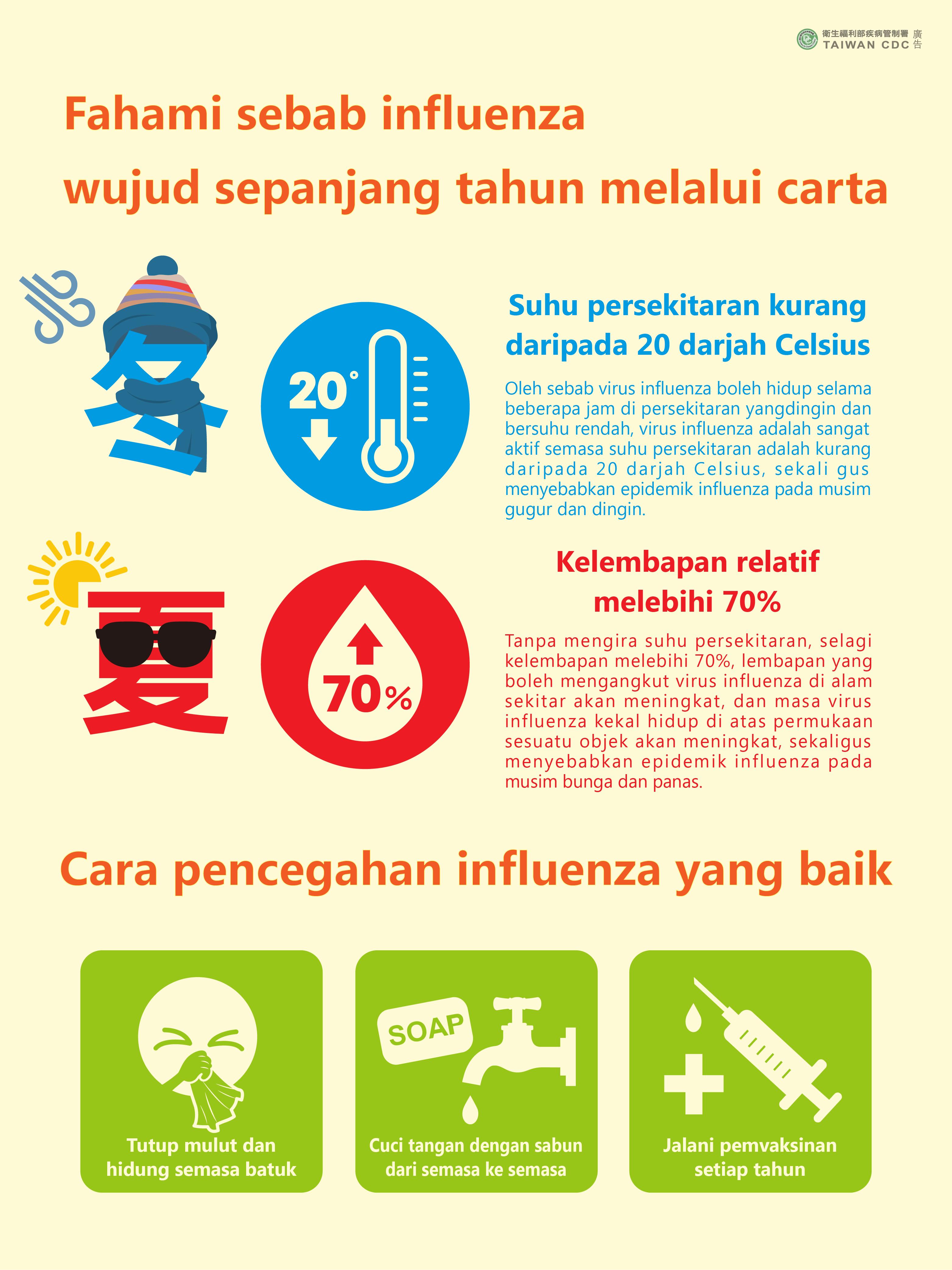 詳如附件【klik saya】Fahami sebab influenza wujud sepanjang tahun melalui carta為什麼全年都有流感(馬來文)