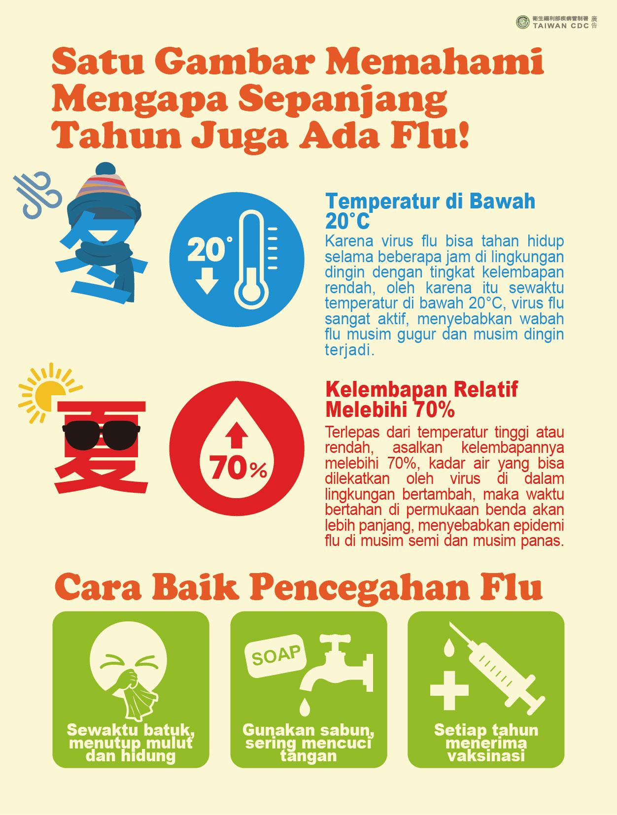 詳如附件【Klik】Satu Gambar Memahami Mengapa Sepanjang Tahun Juga Ada Flu!一張圖了解為什麼全年都有流感!(印尼文)
