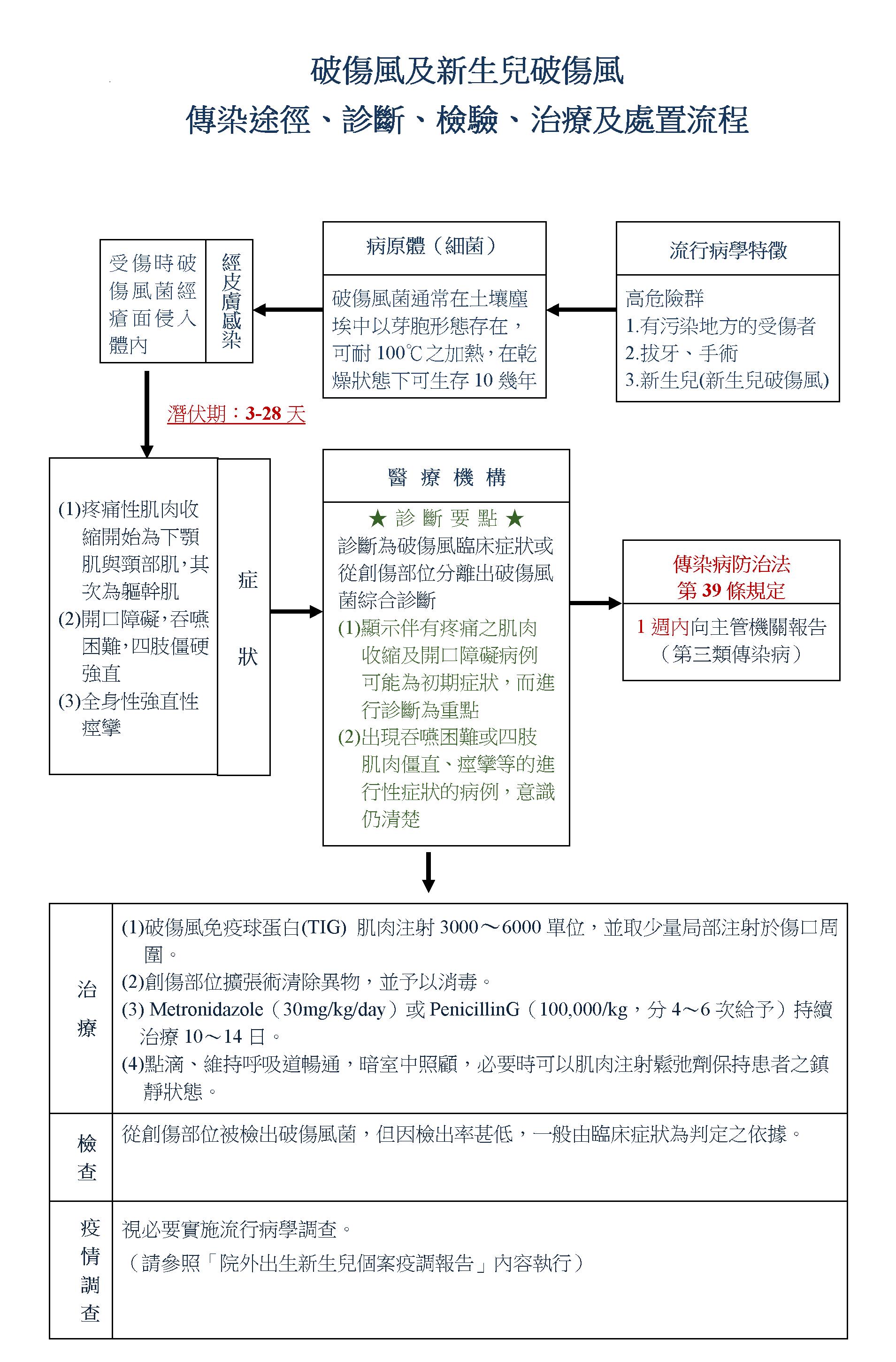 破傷風及新生兒破傷風傳染途徑診斷檢驗治療及處理流程,詳見( 新生兒破傷風防治工作手冊.pdf)檔案