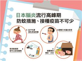 台南出現該市今年首例日本腦炎確定病例,現處流行季,請民眾加強防蚊並按時接種疫苗